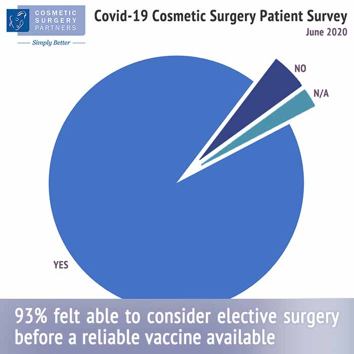 covid-19 coronavirus cosmetic surgery patient statistics pie chart