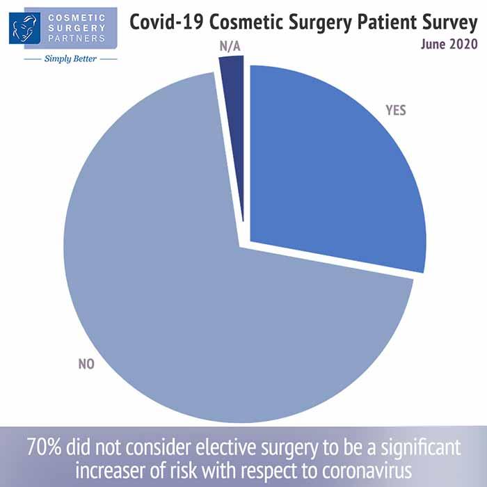 Attitudes towards Cosmetic Surgery and Coronavirus