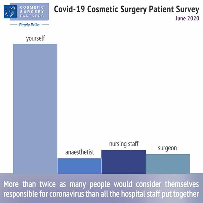 coronavirus cosmetic surgery statistical data